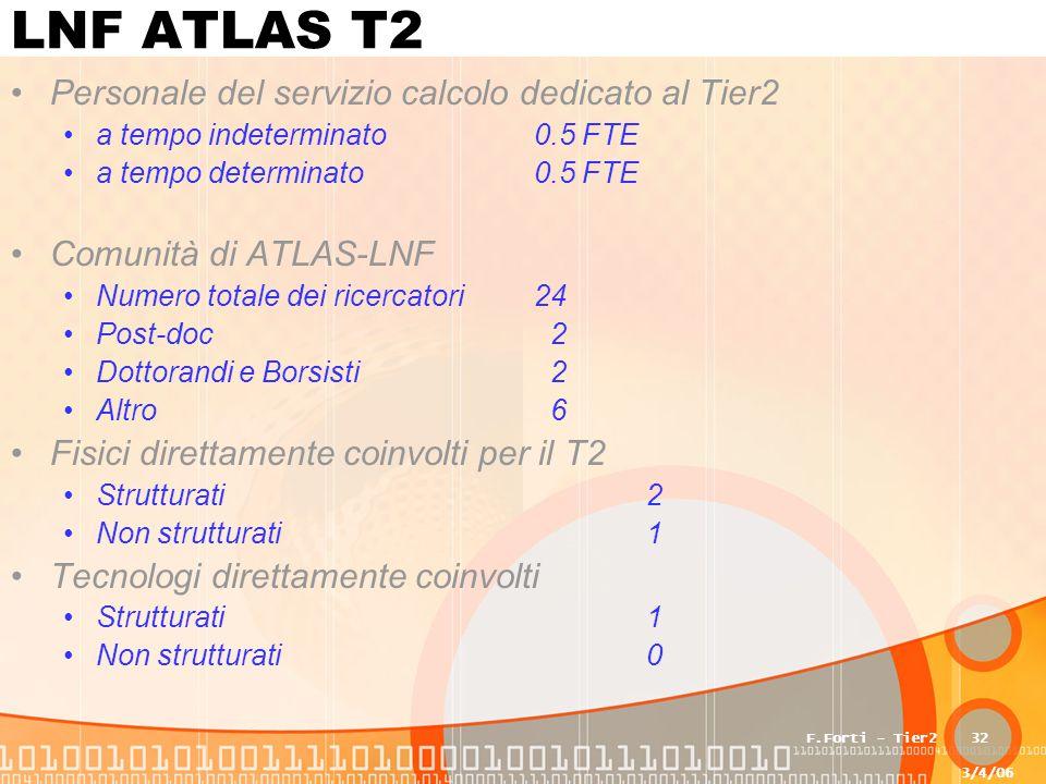 3/4/06 F.Forti - Tier232 LNF ATLAS T2 Personale del servizio calcolo dedicato al Tier2 a tempo indeterminato0.5 FTE a tempo determinato0.5 FTE Comunità di ATLAS-LNF Numero totale dei ricercatori24 Post-doc 2 Dottorandi e Borsisti 2 Altro 6 Fisici direttamente coinvolti per il T2 Strutturati 2 Non strutturati 1 Tecnologi direttamente coinvolti Strutturati 1 Non strutturati 0