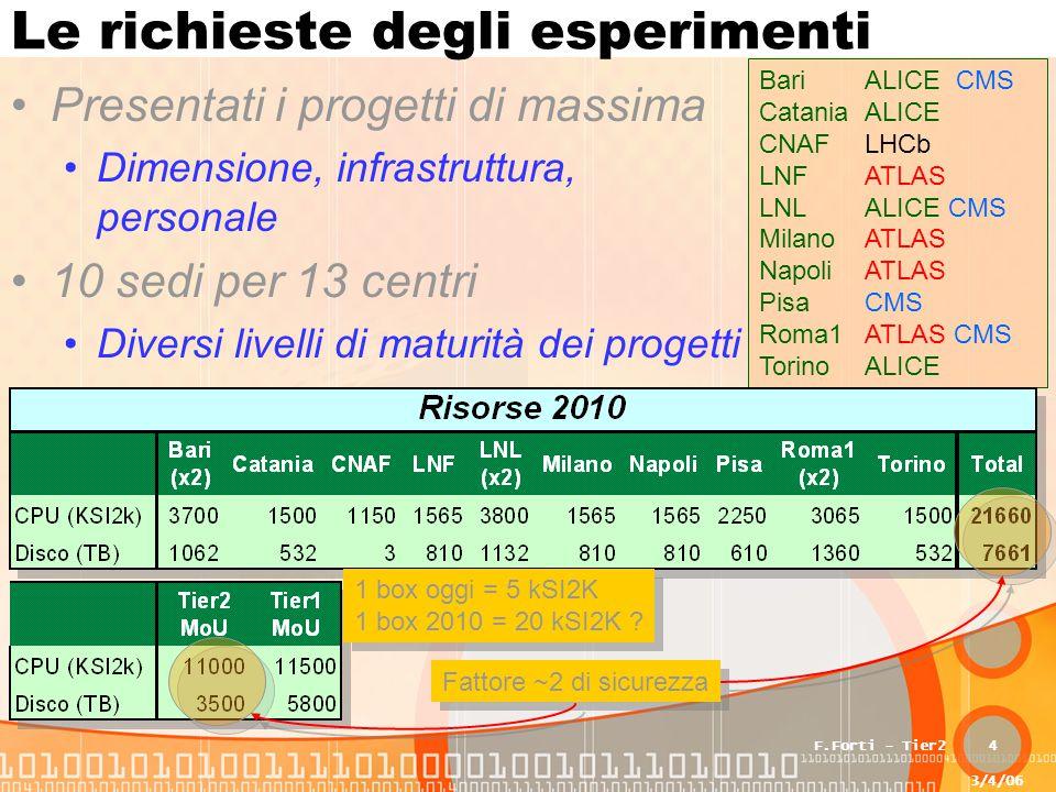 3/4/06 F.Forti - Tier24 Le richieste degli esperimenti Presentati i progetti di massima Dimensione, infrastruttura, personale 10 sedi per 13 centri Di