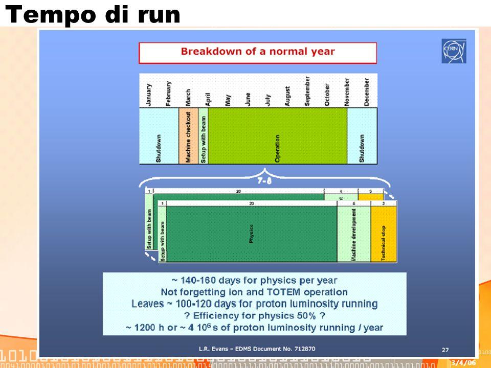 3/4/06 F.Forti - Tier28 Tempo di run