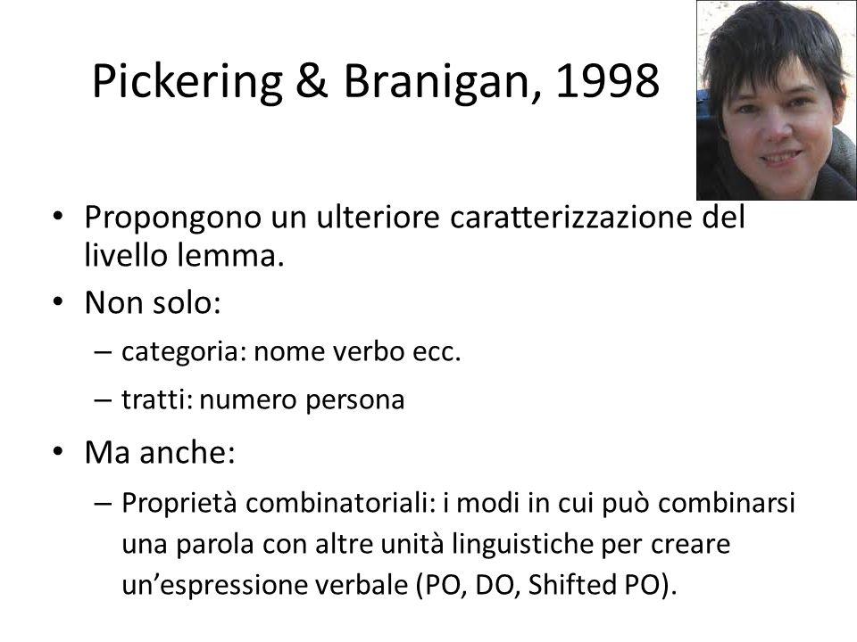 Pickering & Branigan, 1998 Nodi combinatoriali rappresentano la conoscenza sintattica nel lexicon.