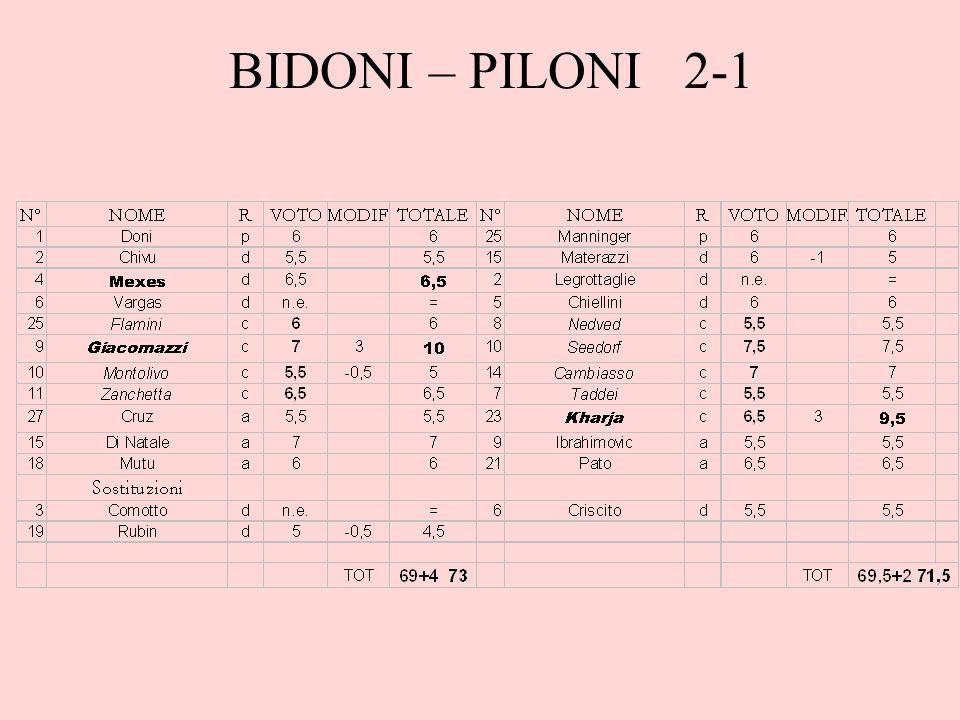 BIDONI – PILONI 2-1