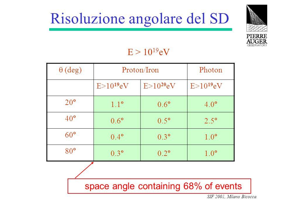 SIF 2001, Milano Bicocca Risoluzione angolare del SD E > 10 19 eV  (deg) Proton/IronPhoton E>10 19 eVE>10 20 eVE>10 19 eV 20 o 1.1 o 0.6 o 4.0 o 40 o