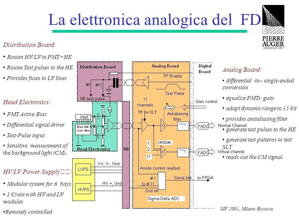 SIF 2001, Milano Bicocca La elettronica analogica del FD Head Electronics: PMT Active Bias Differential signal driver Test-Pulse input Sensitive measurement of the background light (CM), Analog Board: differential -to– single-ended conversion equalize PMTs gain adapt dynamic range to 15 bit provides antialiasing filter generate test pulses to the HE generate test patterns to test SLT reads out the CM signal Distribution Board: Routes HV/LV to PMT+HE Routes Test pulses to the HE Provides fuses to LV lines HV/LV Power Supply: Modular system for 6 bays 1 Crate with HV and LV modules Remotely controlled TP for SLT