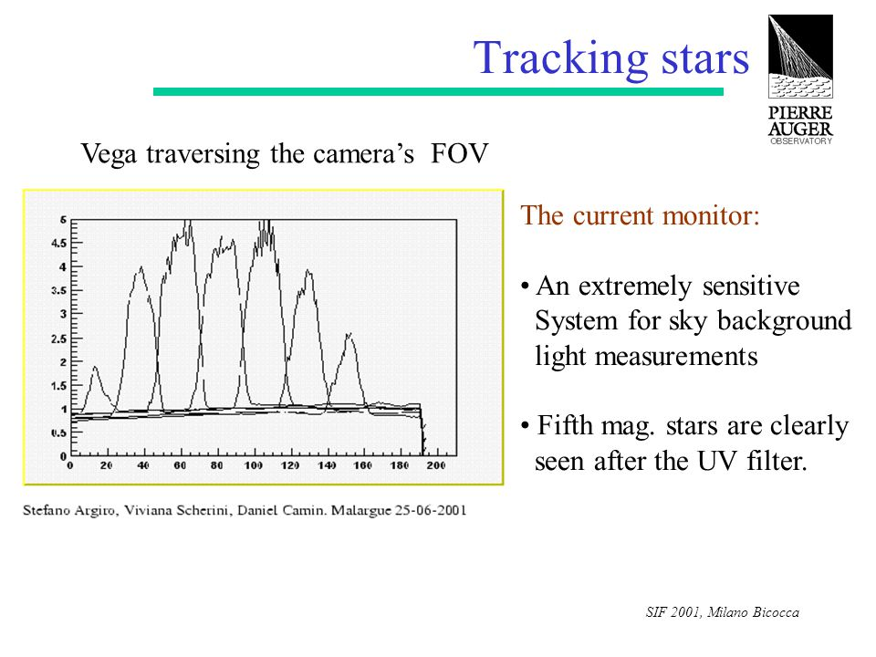 SIF 2001, Milano Bicocca Tracking stars Vega traversing the camera's FOV The current monitor: An extremely sensitive System for sky background light measurements Fifth mag.