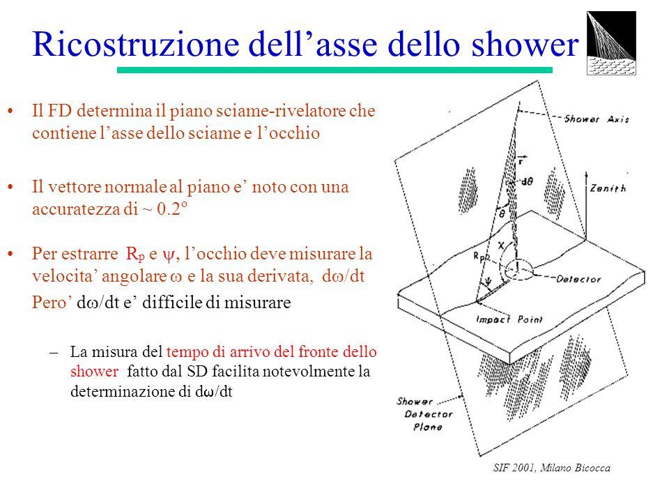 SIF 2001, Milano Bicocca Ricostruzione dell'asse dello shower Il FD determina il piano sciame-rivelatore che contiene l'asse dello sciame e l'occhio I