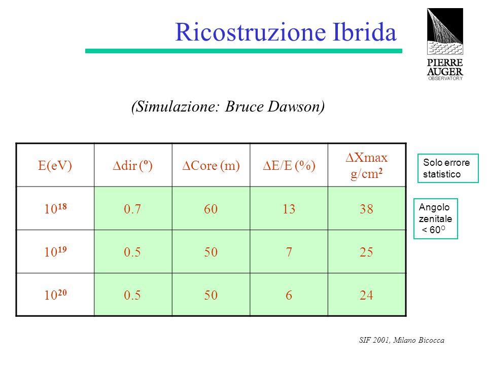 SIF 2001, Milano Bicocca E(eV)  dir ( o )  Core (m)  E/E (%)  Xmax g/cm 2 10 18 0.7601338 10 19 0.550725 10 20 0.550624 Solo errore statistico Ang