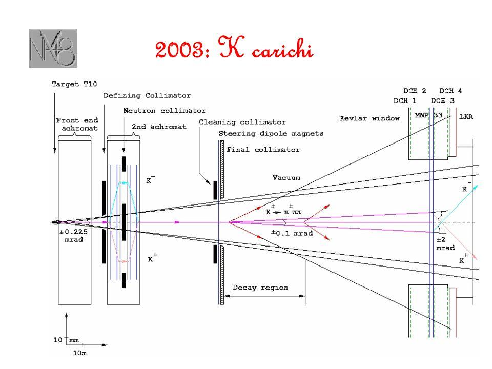 2003: K carichi