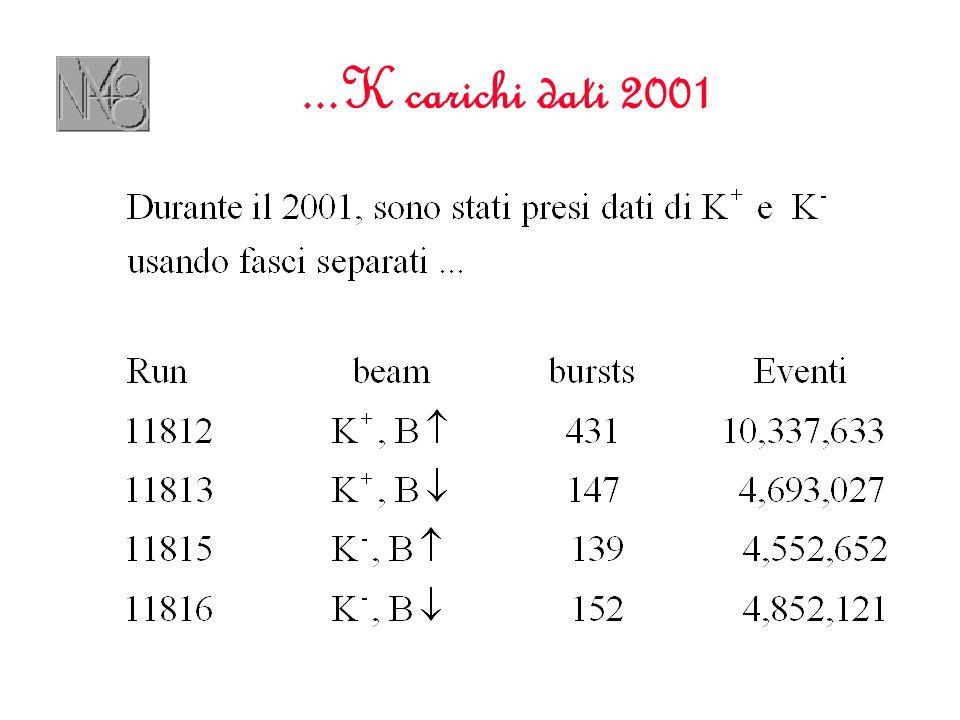 ...K carichi dati 2001