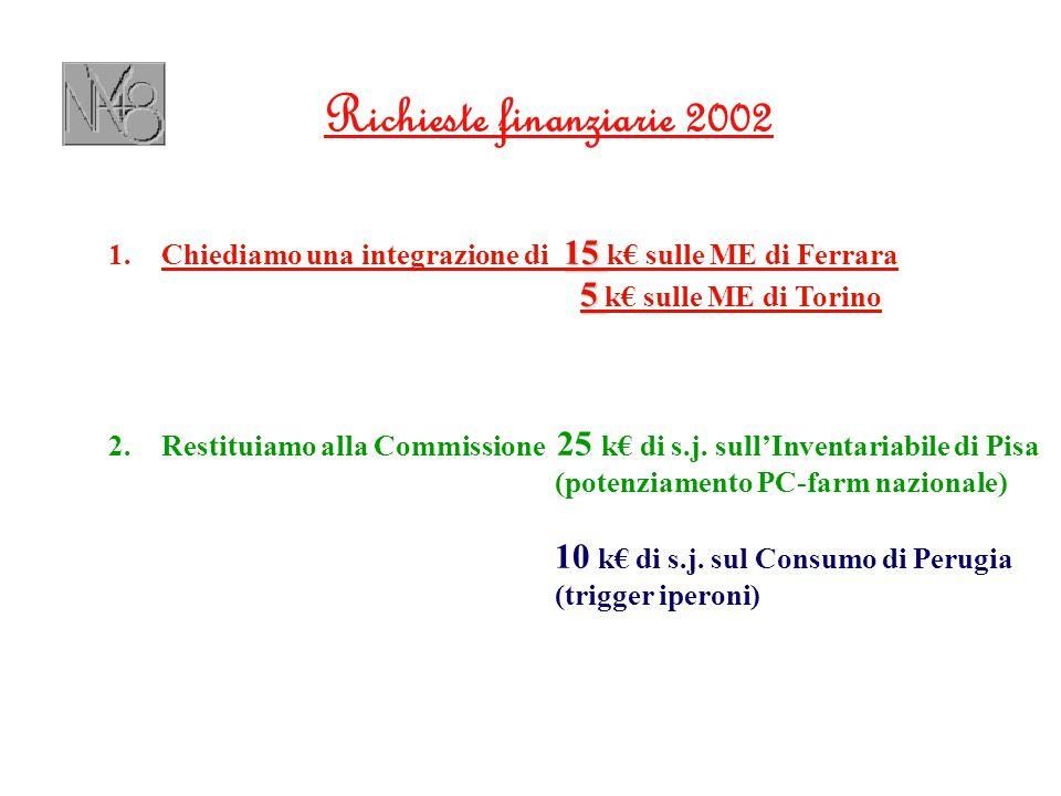 Richieste finanziarie 2002 15 1.Chiediamo una integrazione di 15 k€ sulle ME di Ferrara 5 5 k€ sulle ME di Torino 2.Restituiamo alla Commissione 25 k€ di s.j.
