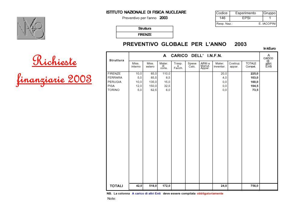 Richieste finanziarie 2003
