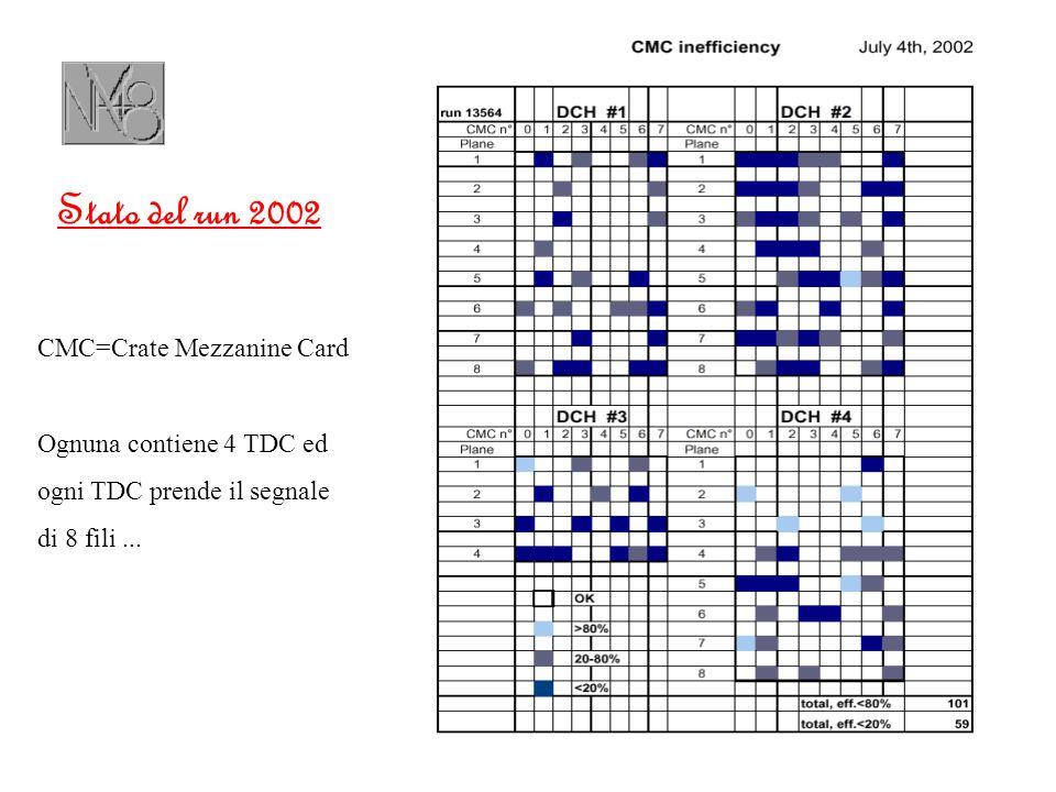 Stato del run 2002 CMC=Crate Mezzanine Card Ognuna contiene 4 TDC ed ogni TDC prende il segnale di 8 fili...