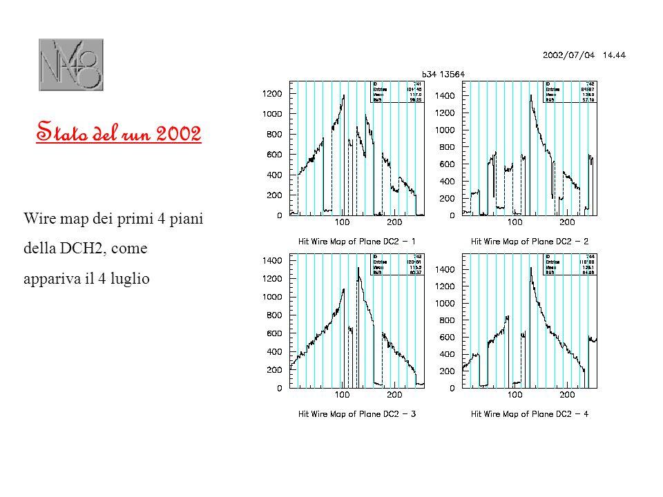 Stato del run 2002 La soluzione del problema (...) ha richiesto una notevole mole di lavoro da parte degli esperti di Ferrara, per cui la presa dati è iniziata, solo il 13 luglio, con circa tre settimane di ritardo rispetto al previsto (start run: 19 giugno)...