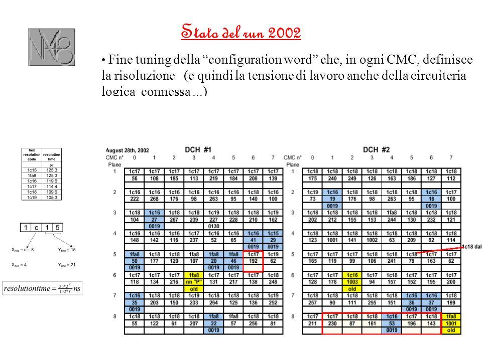Stato del run 2002 Fine tuning della configuration word che, in ogni CMC, definisce la risoluzione (e quindi la tensione di lavoro anche della circuiteria logica connessa...)