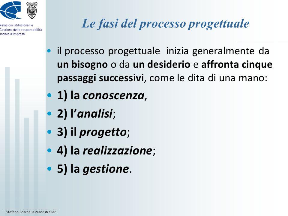 ____________________________ Stefano Scarcella Prandstraller Relazioni istituzionali e Gestione della responsabilità sociale d'impresa Le fasi del processo progettuale il processo progettuale inizia generalmente da un bisogno o da un desiderio e affronta cinque passaggi successivi, come le dita di una mano: 1) la conoscenza, 2) l'analisi; 3) il progetto; 4) la realizzazione; 5) la gestione.