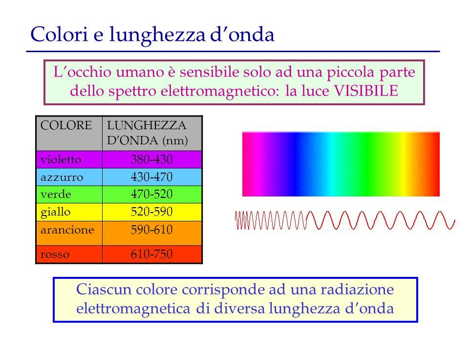 Colori e lunghezza d'onda Ciascun colore corrisponde ad una radiazione elettromagnetica di diversa lunghezza d'onda COLORELUNGHEZZA D'ONDA (nm) violet
