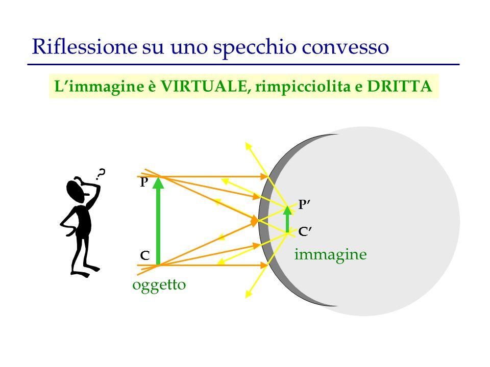 Riflessione su uno specchio convesso L'immagine è VIRTUALE, rimpicciolita e DRITTA oggetto C' P' P immagine C