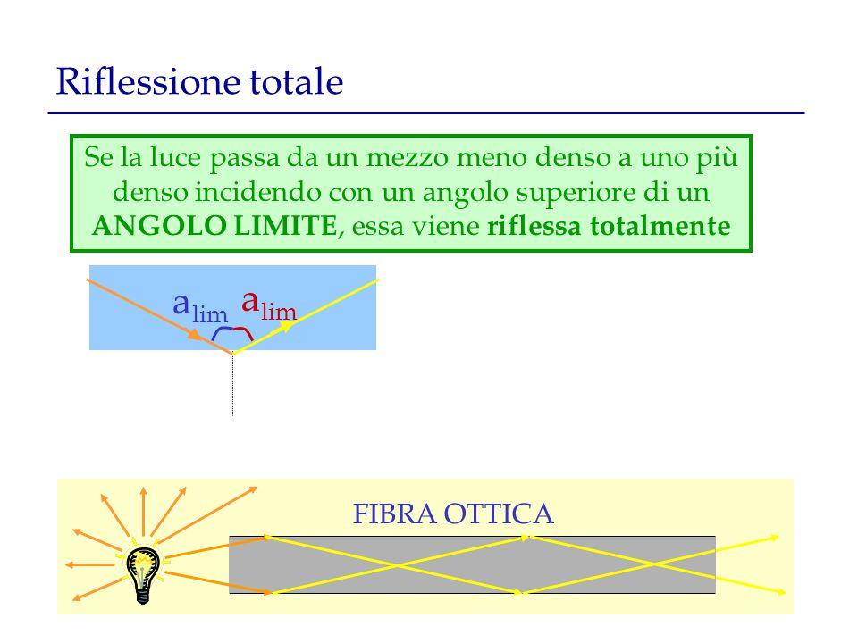 Riflessione totale Se la luce passa da un mezzo meno denso a uno più denso incidendo con un angolo superiore di un ANGOLO LIMITE, essa viene riflessa