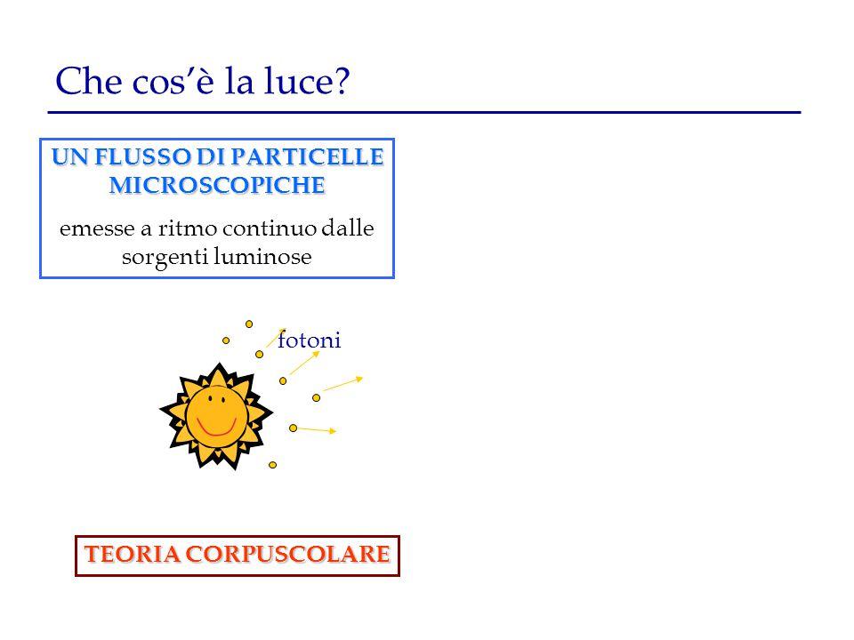 Che cos'è la luce? TEORIA CORPUSCOLARE fotoni UN FLUSSO DI PARTICELLE MICROSCOPICHE emesse a ritmo continuo dalle sorgenti luminose