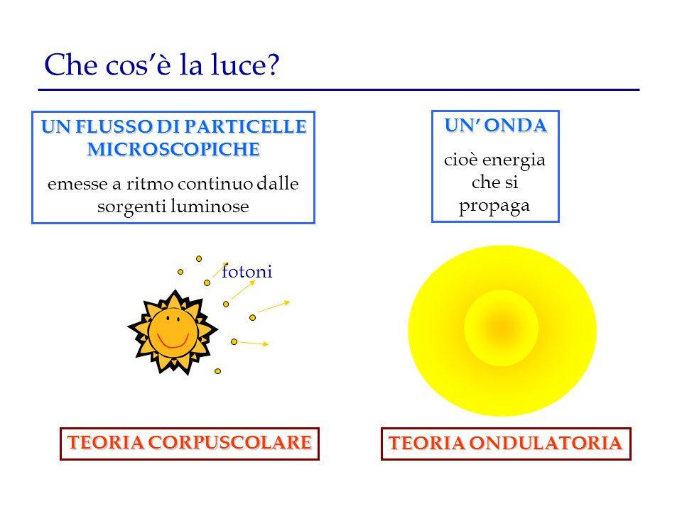 Che cos'è la luce? UN FLUSSO DI PARTICELLE MICROSCOPICHE emesse a ritmo continuo dalle sorgenti luminose UN' ONDA UN' ONDA cioè energia che si propaga