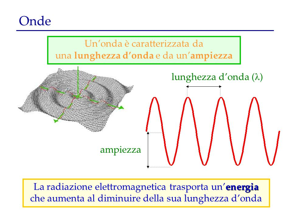 Onde ampiezza lunghezza d'onda ( λ ) energia La radiazione elettromagnetica trasporta un' energia che aumenta al diminuire della sua lunghezza d'onda