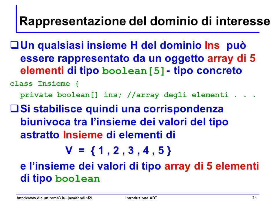 http://www.dia.uniroma3.it/~java/fondinf2/Introduzione ADT 24 Rappresentazione del dominio di interesse  Un qualsiasi insieme H del dominio Ins può essere rappresentato da un oggetto array di 5 elementi di tipo boolean[5] - tipo concreto class Insieme { private boolean[] ins; //array degli elementi...