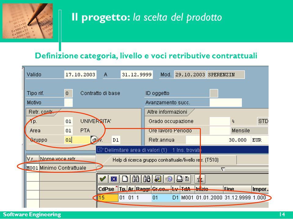 Software Engineering14 Il progetto: la scelta del prodotto Definizione categoria, livello e voci retributive contrattuali