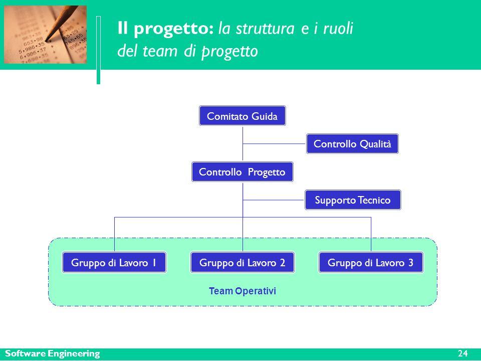 Software Engineering Il progetto: la struttura e i ruoli del team di progetto Comitato Guida Controllo Progetto Team Operativi Controllo Qualità Gruppo di Lavoro 3Gruppo di Lavoro 1Gruppo di Lavoro 2 Supporto Tecnico 24