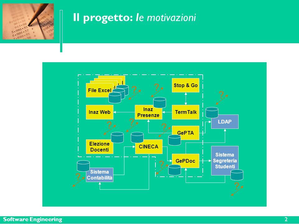 Software Engineering Il progetto: le motivazioni File Excel Inaz Presenze CINECA TermTalk Stop & Go GePTA GePDoc LDAP Sistema Segreteria Studenti Inaz Web Sistema Contabilità Elezione Docenti File Excel .