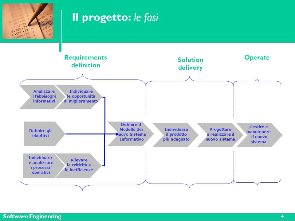 Software Engineering Il progetto: le fasi Definire gli obiettivi Analizzare i fabbisogni informativi Individuare le opportunità di miglioramento Rilevare le criticità e le inefficienze Definire il Modello dei nuovo Sistema Informativo Gestire e manutenere il nuovo sistema Individuare il prodotto più adeguato Progettare e realizzare il nuovo sistema Requirements definition Individuare e analizzare i processi operativi Solution delivery Operate 4