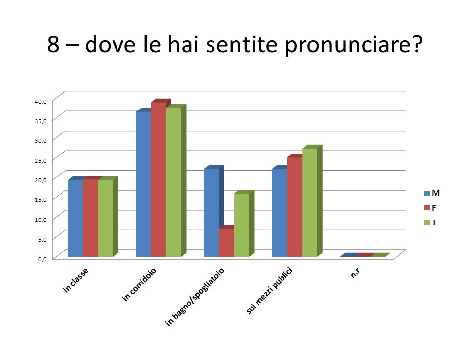 8 – dove le hai sentite pronunciare?