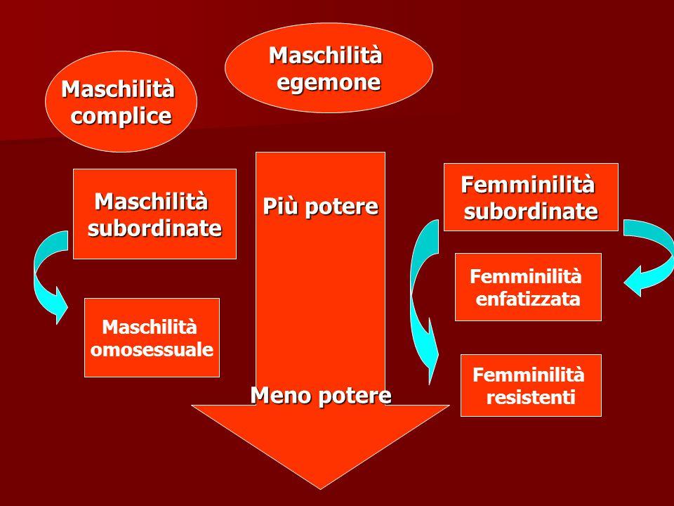 Più potere Meno potere Maschilitàegemone Maschilitàcomplice Maschilitàsubordinate Maschilità omosessuale Femminilitàsubordinate Femminilità enfatizzat