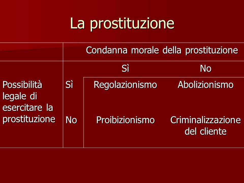 La prostituzione Condanna morale della prostituzione SìNo Possibilità legale di esercitare la prostituzione SìRegolazionismoAbolizionismo NoProibizion