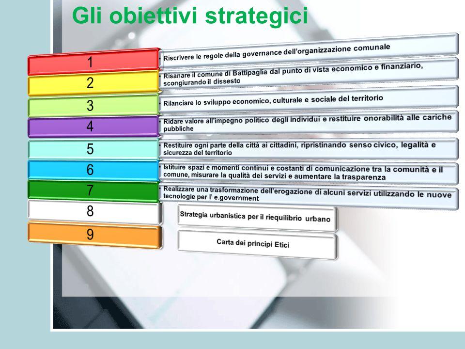 Gli obiettivi strategici
