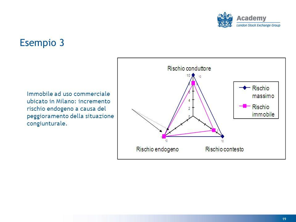 19 Esempio 3 Immobile ad uso commerciale ubicato in Milano: incremento rischio endogeno a causa del peggioramento della situazione congiunturale.