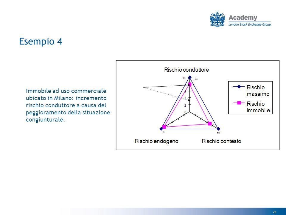 20 Esempio 4 Immobile ad uso commerciale ubicato in Milano: incremento rischio conduttore a causa del peggioramento della situazione congiunturale.
