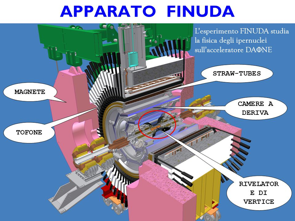 APPARATO FINUDA L'esperimento FINUDA studia la fisica degli ipernuclei sull'acceleratore DA Φ NE MAGNETE TOFONE STRAW-TUBES CAMERE A DERIVA RIVELATOR