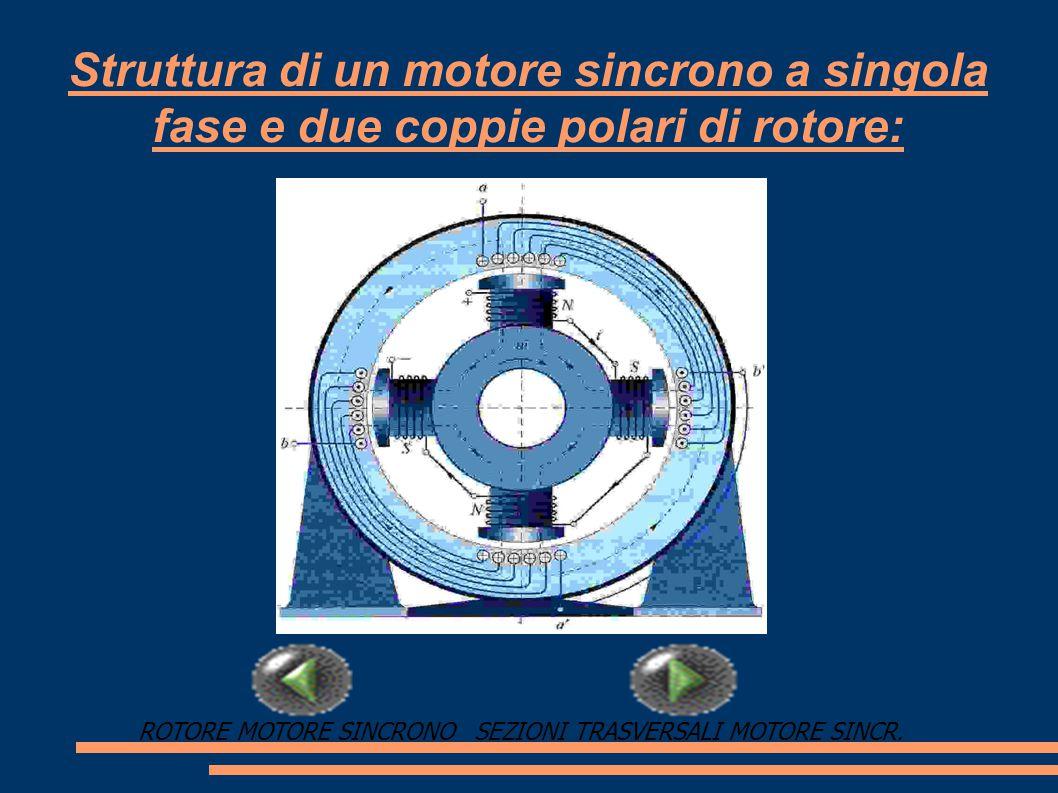 Sezioni trasversali dei rotori di motori sincroni a magneti permanenti: PERCORSI FLUSSO MAGNETICO SUP.STRUTTURA MOTORE SINCRONO
