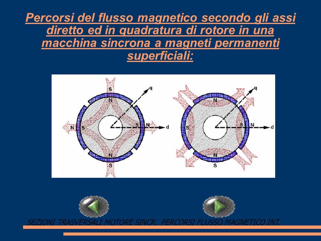 Percorsi del flusso magnetico secondo gli assi diretto ed in quadratura di rotore in una macchina sincrona a magneti permanenti superficiali: PERCORSI FLUSSO MAGNETICO INT.SEZIONI TRASVERSALI MOTORE SINCR.