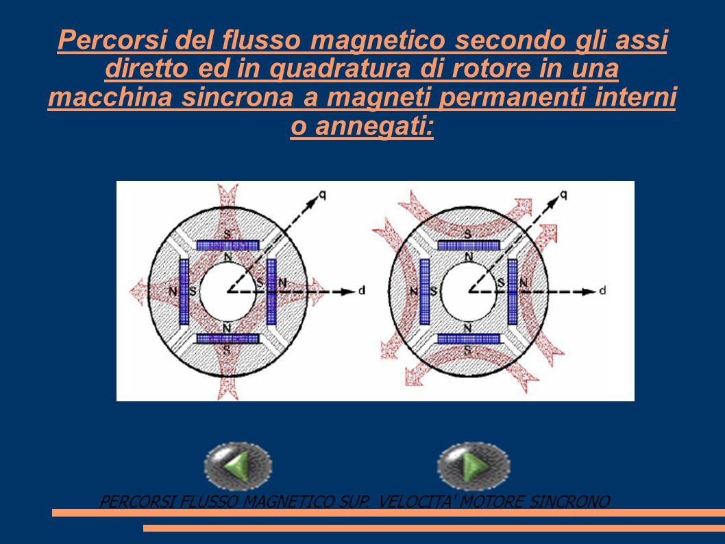 Velocità del motore sincrono:  V.M.S: n=(f*60)/p [rpm]; n=numero di giri al minuto f=frequenza della corrente che genera il campo rotante p=numero di coppie polari che generano il campo rotante CONSIDERAZIONI MOTORE SINCRONOPERCORSI FLUSSO MAGNETICO INT.