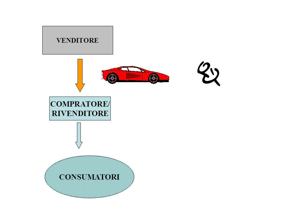 VENDITORE COMPRATORE/ RIVENDITORE CONSUMATORI