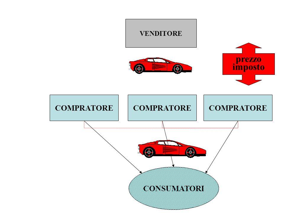 F1F1 A1A1 A3A3 A2A2 F2F2 riduzione della concorrenza fra marche per mezzo della agevolazione della collusione fra fornitori A4A4 A6A6 A5A5 quote di mercato più rigide F3F3 A7A7 A9A9 A8A8 collusione agevolata