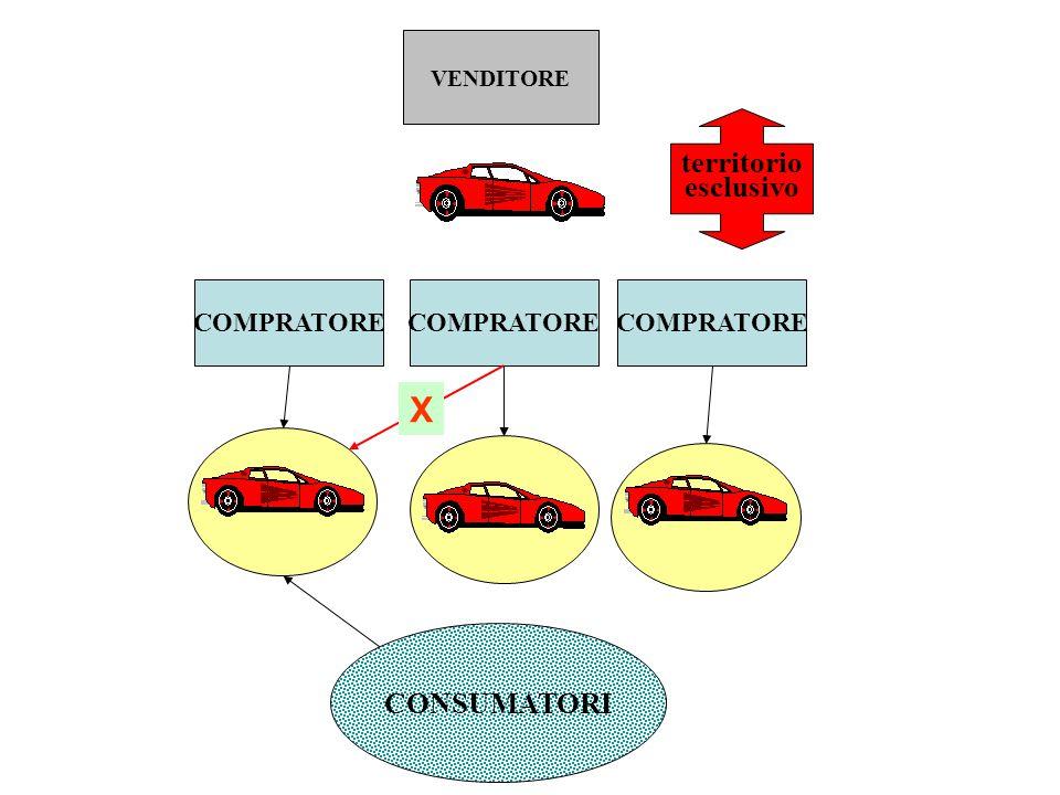 riduzione della concorrenza all'interno della marca fra distributori della stessa marca F1F1 A1A1 A3A3 A2A2 CONSUMATORI es., prezzo imposto, distribuzione esclusiva