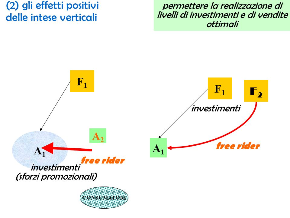 (2) gli effetti positivi delle intese verticali permettere la realizzazione di livelli di investimenti e di vendite ottimali F1F1 A1A1 A2A2 CONSUMATORI free rider investimenti (sforzi promozionali) F1F1 A1A1 F2F2 investimenti free rider