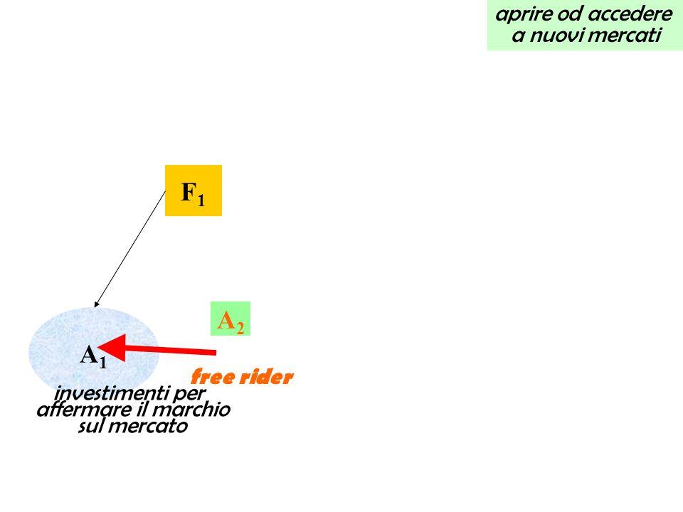 ACCRESCERE GLI UTILI PER MEZZO DELLE INTESE VERTICALI a detrimento dei suoi clienti e in ultima analisi dei consumatori, appropriandosi di una parte del loro margine F1F1 A1A1 A3A3 A2A2 CONSUMATORI F2F2 limitazione della concorrenza intrabrand non si stimola la concorrenza interbrand costa di più appropriazione di parte della rendita del consumatore, ad es.