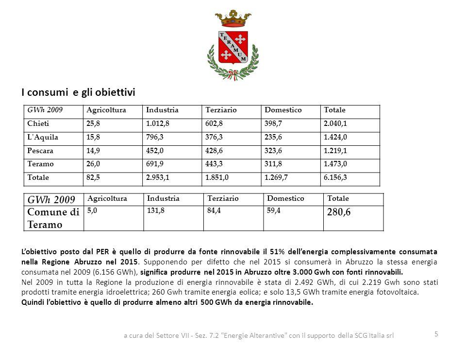 I consumi e gli obiettivi 5 GWh 2009 AgricolturaIndustriaTerziarioDomesticoTotale Comune di Teramo 5,0131,884,459,4 280,6 GWh 2009AgricolturaIndustriaTerziarioDomesticoTotale Chieti25,81.012,8602,8398,72.040,1 L Aquila15,8796,3376,3235,61.424,0 Pescara14,9452,0428,6323,61.219,1 Teramo26,0691,9443,3311,81.473,0 Totale82,52.953,11.851,01.269,76.156,3 L'obiettivo posto dal PER è quello di produrre da fonte rinnovabile il 51% dell'energia complessivamente consumata nella Regione Abruzzo nel 2015.