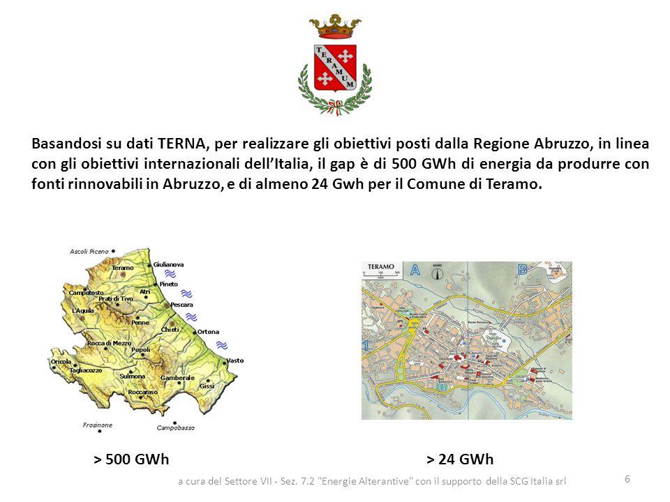Basandosi su dati TERNA, per realizzare gli obiettivi posti dalla Regione Abruzzo, in linea con gli obiettivi internazionali dell'Italia, il gap è di 500 GWh di energia da produrre con fonti rinnovabili in Abruzzo, e di almeno 24 Gwh per il Comune di Teramo.