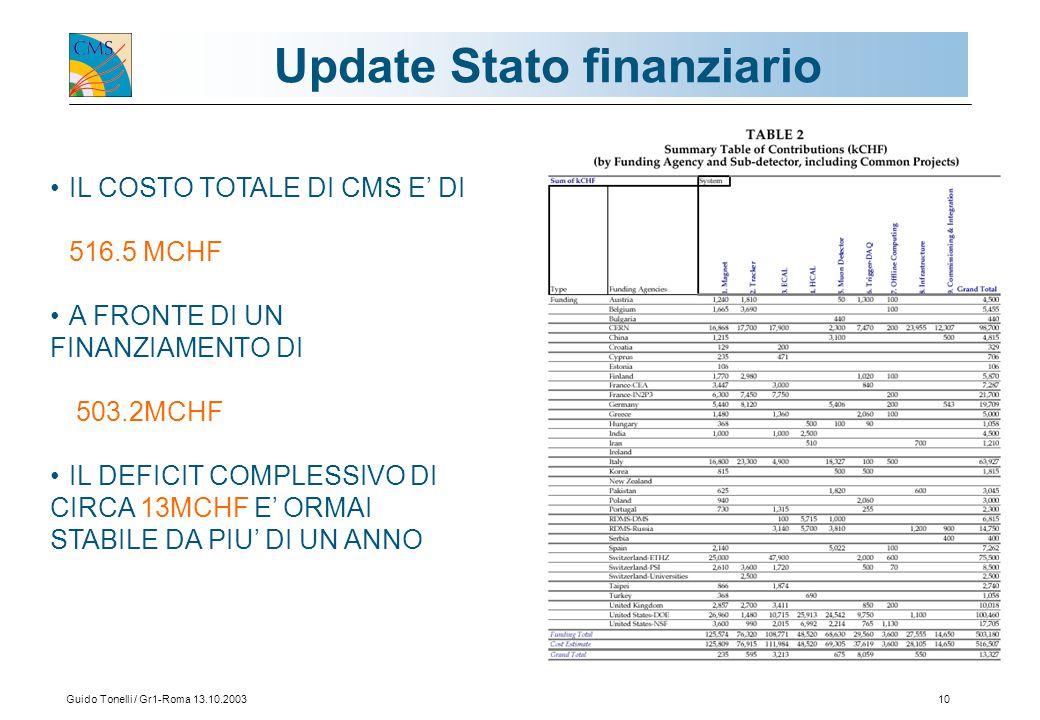 Guido Tonelli / Gr1-Roma 13.10.200310 Update Stato finanziario IL COSTO TOTALE DI CMS E' DI 516.5 MCHF A FRONTE DI UN FINANZIAMENTO DI 503.2MCHF IL DE