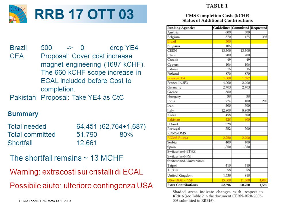 Guido Tonelli / Gr1-Roma 13.10.200313 RRB17 OTT 03 Brazil 500 -> 0 drop YE4 CEA Proposal: Cover cost increase magnet engineering (1687 kCHF).