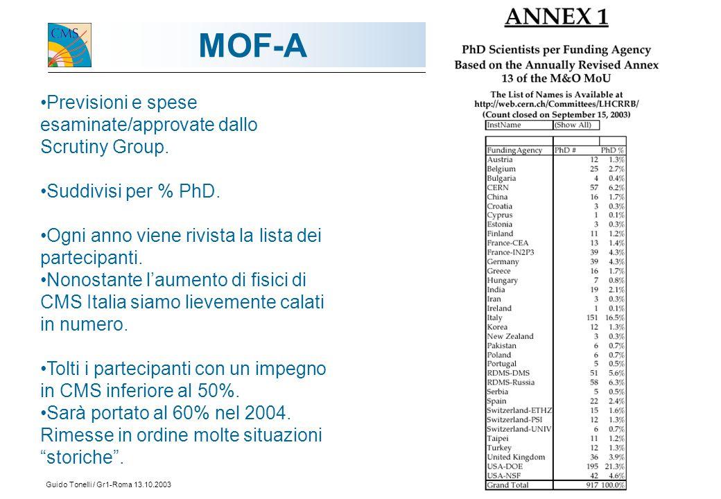 Guido Tonelli / Gr1-Roma 13.10.200314 MOF-A Previsioni e spese esaminate/approvate dallo Scrutiny Group. Suddivisi per % PhD. Ogni anno viene rivista