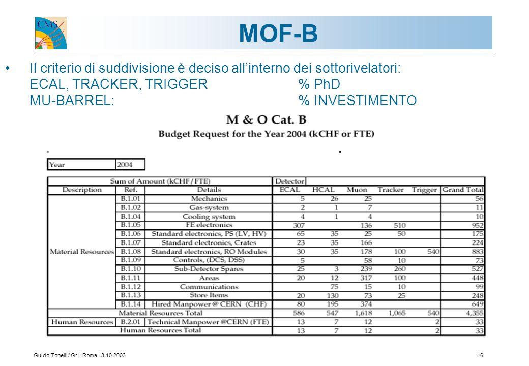 Guido Tonelli / Gr1-Roma 13.10.200316 MOF-B Il criterio di suddivisione è deciso all'interno dei sottorivelatori: ECAL, TRACKER, TRIGGER% PhD MU-BARREL:% INVESTIMENTO